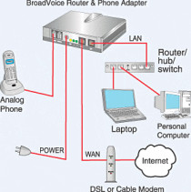 What is Public Switched Telephone Network (PSTN)